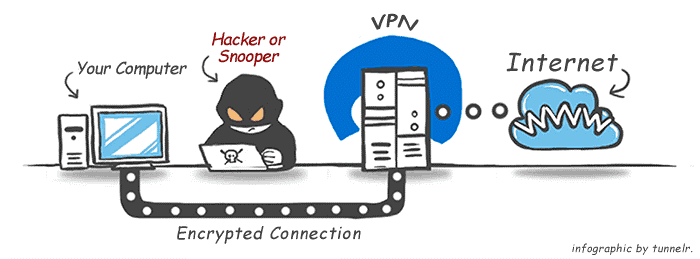 best free vpn android